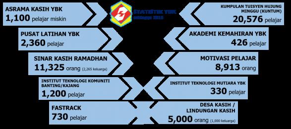 Statistik YBK (1990-2016)