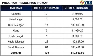 Statistik Program Pemulihan Rumah