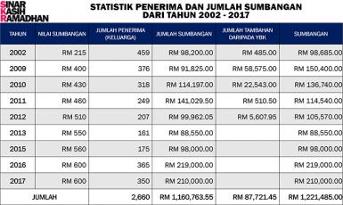 Statistik 2002-2017